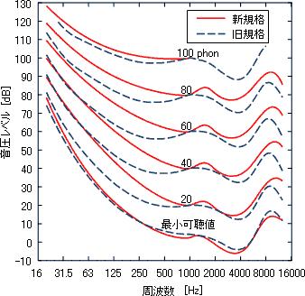 loudness curve figure