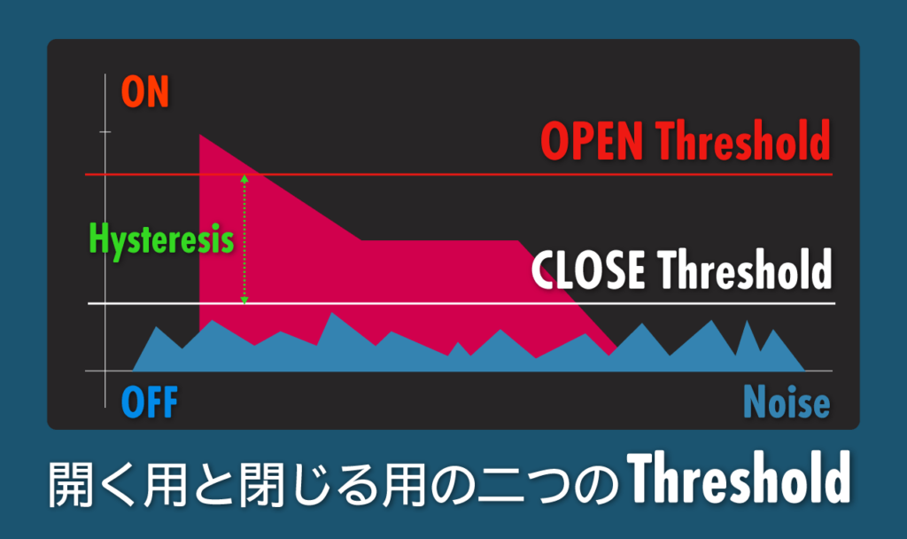 Open Threshold & Close Threshold