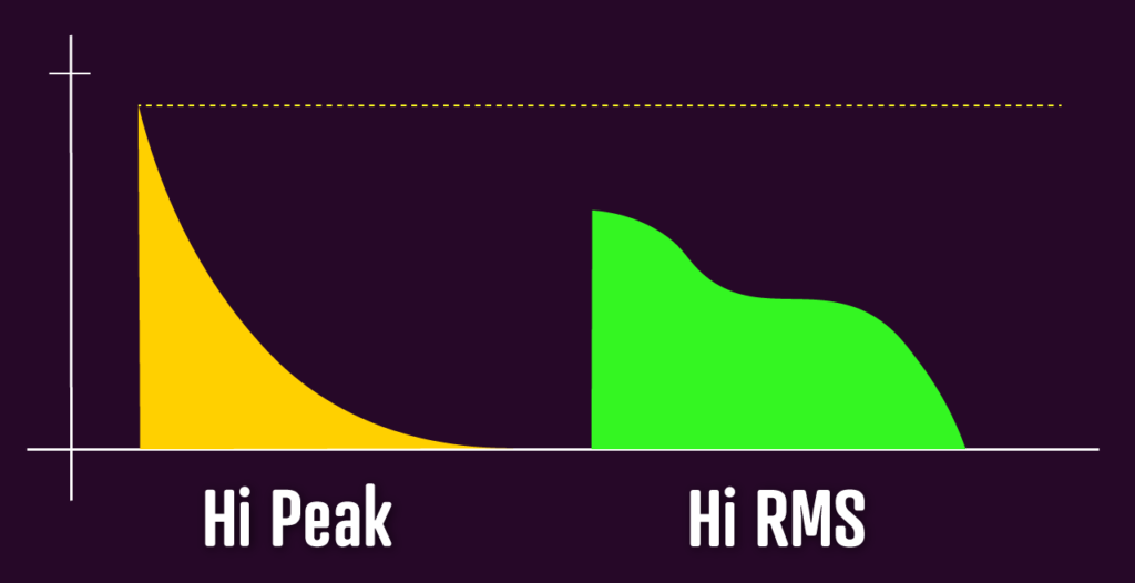 High Peak VS High RMS